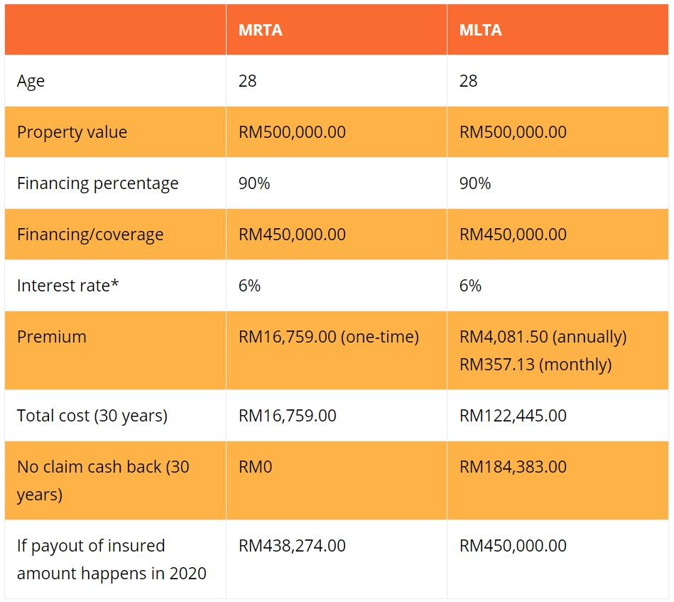 The Differences Between MRTA VS MLTA