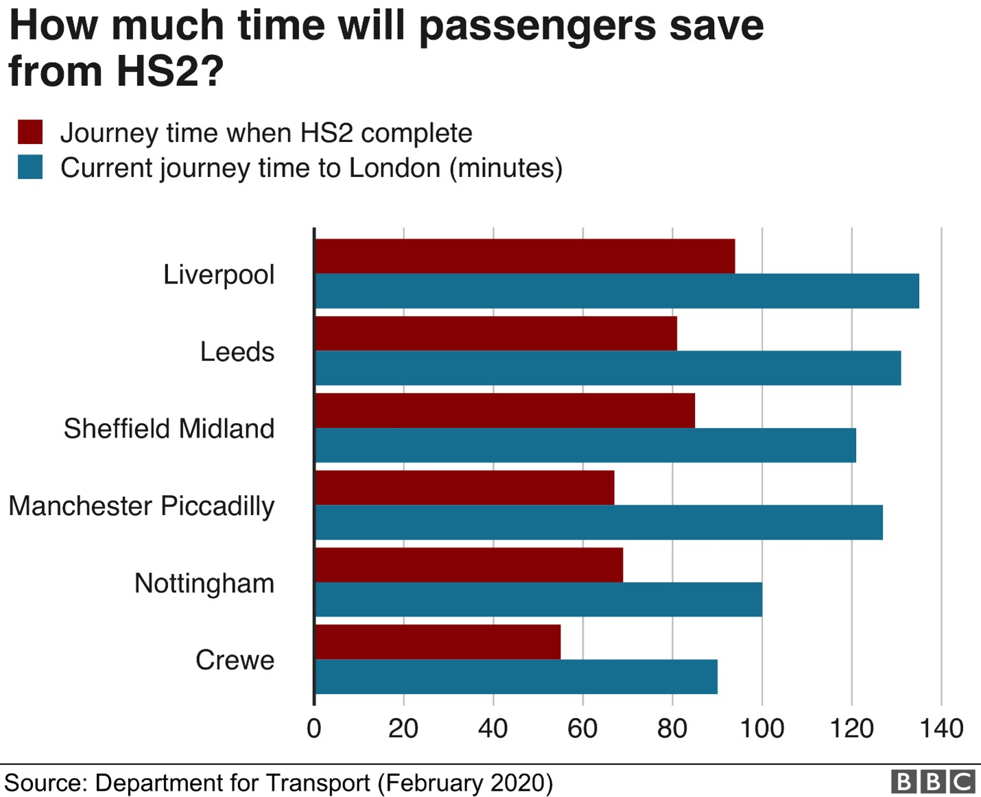 Journey time savings by HS2