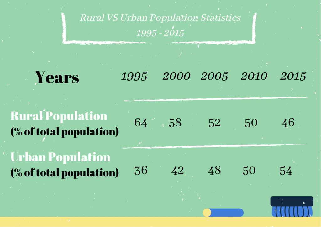 Rural VS Urban Population Statistics 1995 - 2015