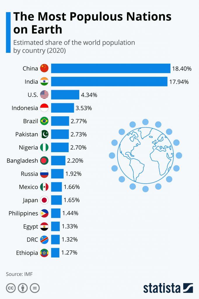Most Populous Nation Statistics