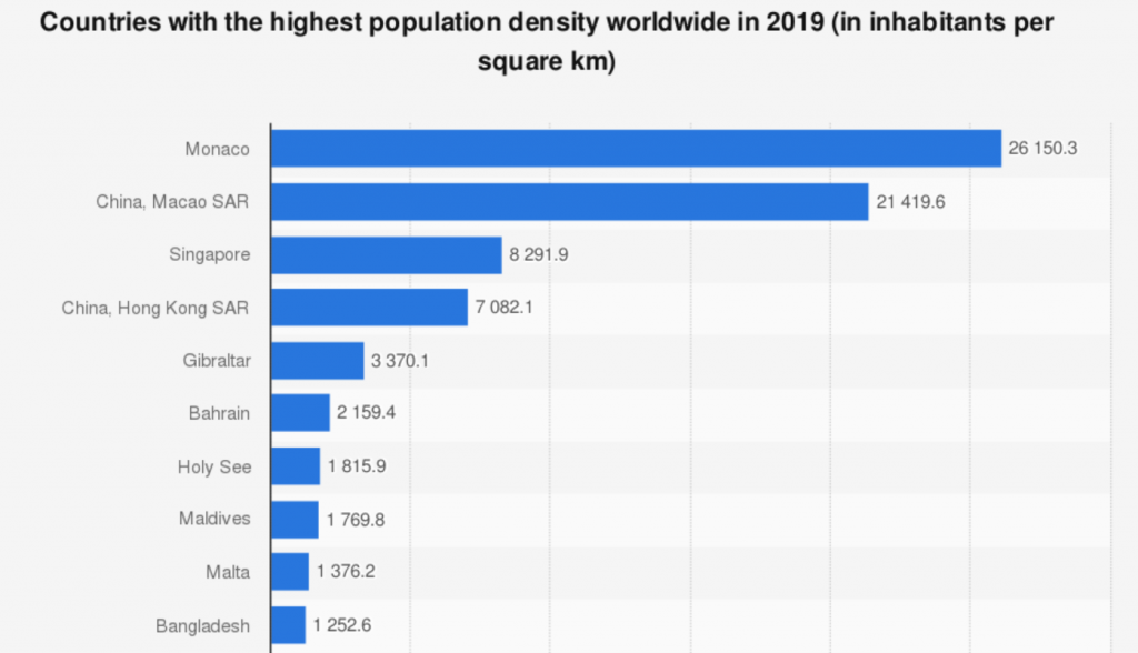 Countries with the highest population density worldwide in 2019