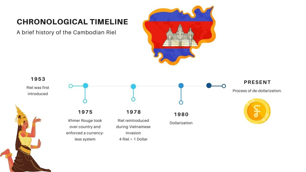 Cambodian Riel timeline