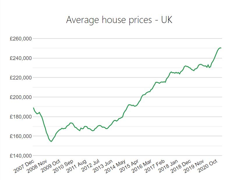 UK Average House Prices