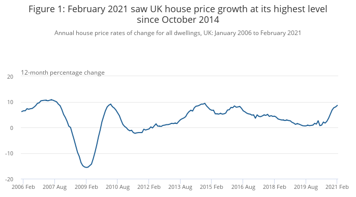 Annual house price rates of change for all dwellings, UK: January 2006 to February 2021