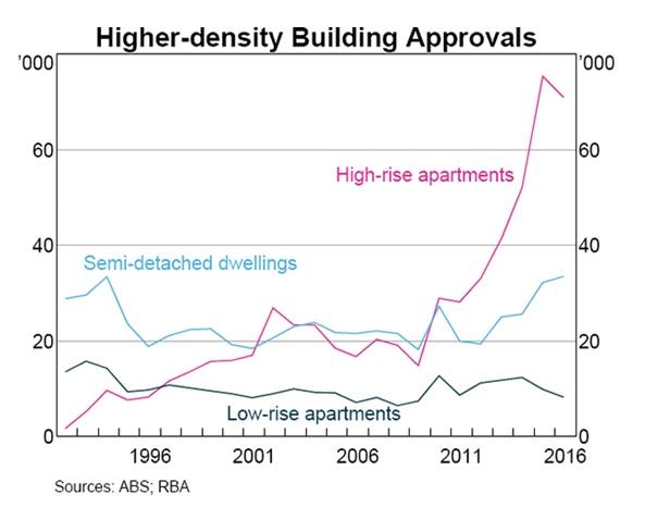 Higher-density Building Approvals