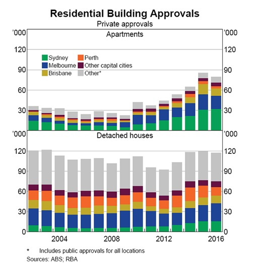 Residential Building Approvals (Private)