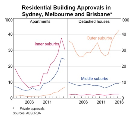 Residential Building Approvals in Sydney, Melbourne and Brisbane