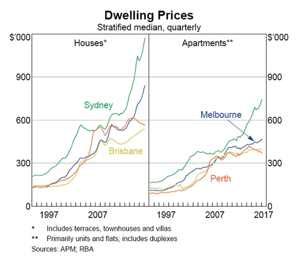 Dwelling Prices (Stratified median, quarterly)