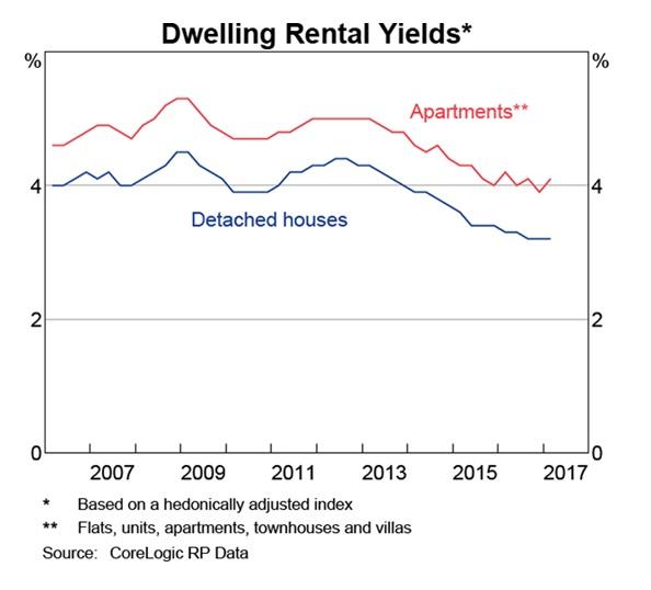 Dwelling Rental Yields