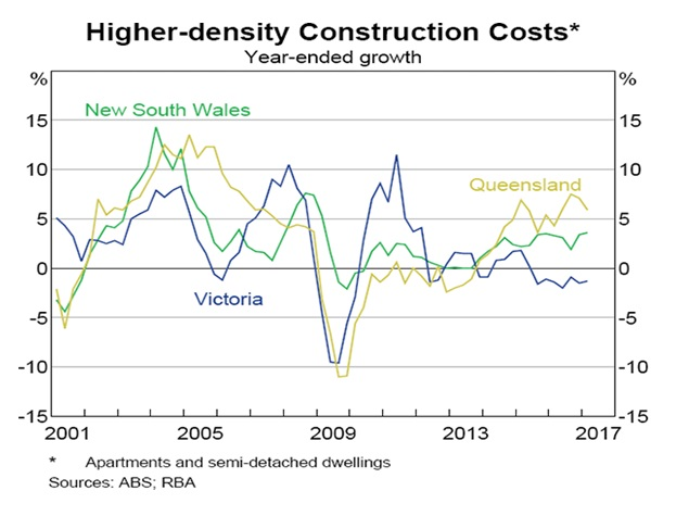Higher-density Construction Costs