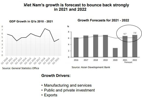 Vietnam's economic growth rate 2021