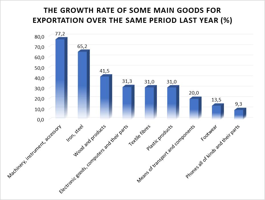 Vietnam Export Goods 2021