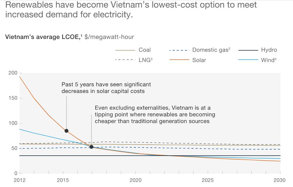 Vietnam renewables statistics