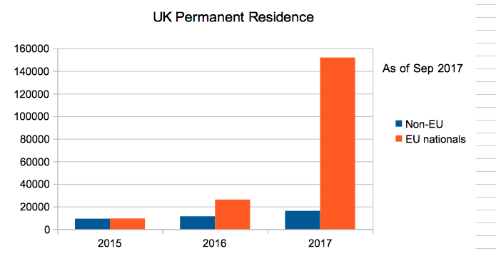UK permanent residence - UK immigrant numbers in 2017
