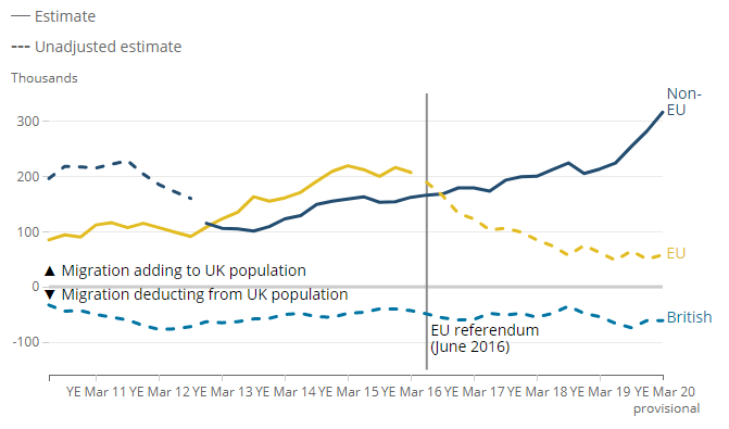Net migration by citizenship, UK, increased since 2013