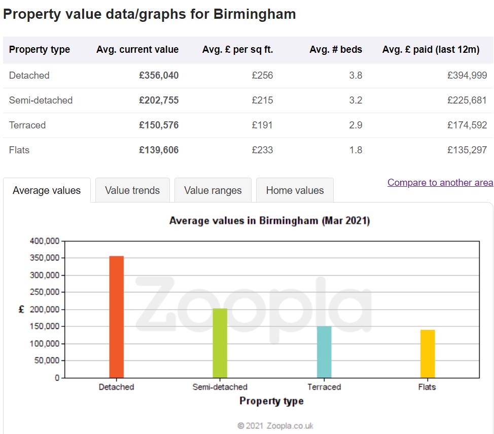 Average values in Birmingham 2021