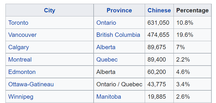 chinese population in canada cities